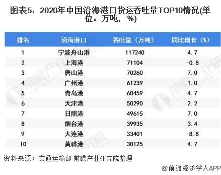 图表5:2020年中国沿海港口货运吞吐量TOP10情况(单位:万吨,%)