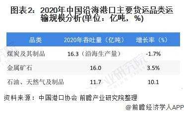 图表2:2020年中国沿海港口主要货运品类运输规模分析(单位:亿吨,%)