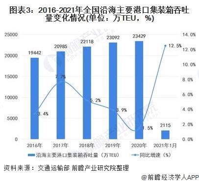 图表3:2016-2021年全国沿海主要港口集装箱吞吐量变化情况(单位:万TEU,%)