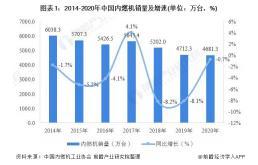 2021年中国内燃机行业发展现状图文简报