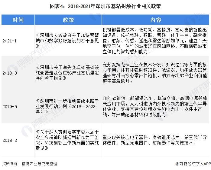 图表4:2018-2021年深圳市基站射频行业相关政策
