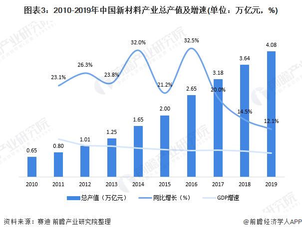 图表3:2010-2019年中国新材料产业总产值及增速(单位:万亿元,%)