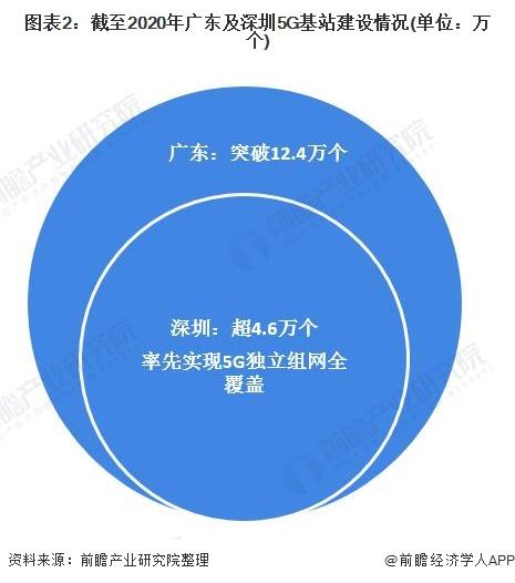 图表2:截至2020年广东及深圳5G基站建设情况(单位:万个)