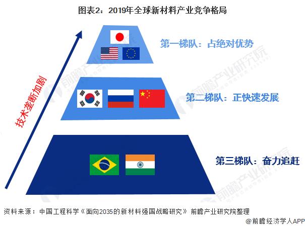 图表2:2019年全球新材料产业竞争格局