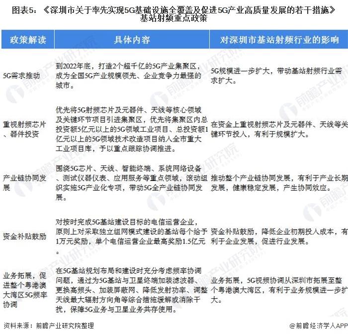 图表5:《深圳市关于率先实现5G基础设施全覆盖及促进5G产业高质量发展的若干措施》基站射频重点政策