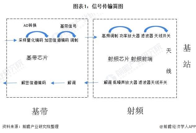 图表1:信号传输简图