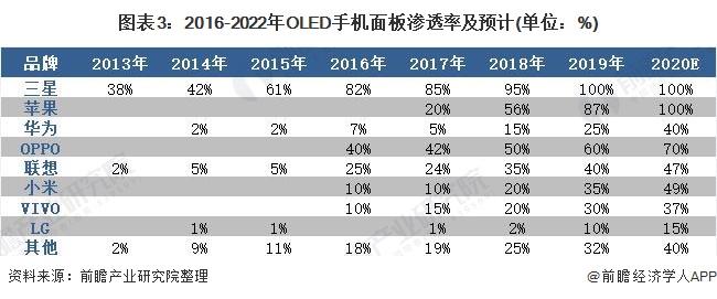 图表3:2016-2022年OLED手机面板渗透率及预计(单位:%)