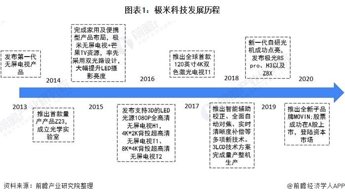图表1:极米科技发展历程