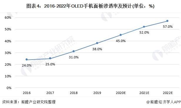 图表4:2016-2022年OLED手机面板渗透率及预计(单位:%)