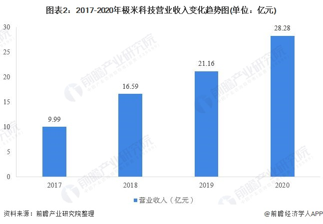 图表2:2017-2020年极米科技营业收入变化趋势图(单位:亿元)