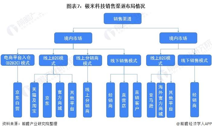 图表7:极米科技销售渠道布局情况