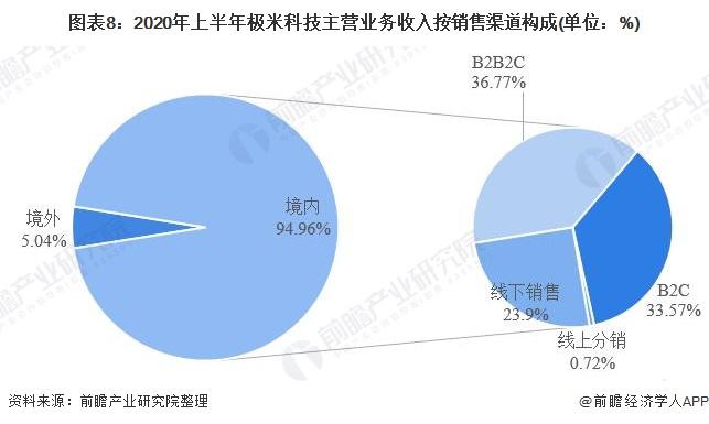 图表8:2020年上半年极米科技主营业务收入按销售渠道构成(单位:%)