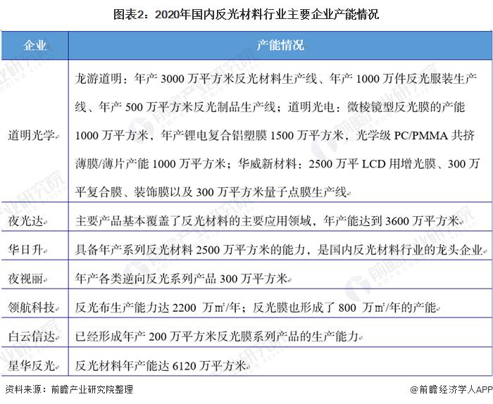 图表2:2020年国内反光材料行业主要企业产能情况