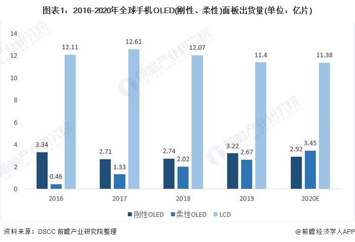 图表1:2016-2020年全球手机OLED(刚性、柔性)面板出货量(单位:亿片)
