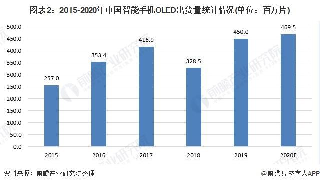 图表2:2015-2020年中国智能手机OLED出货量统计情况(单位:百万片)