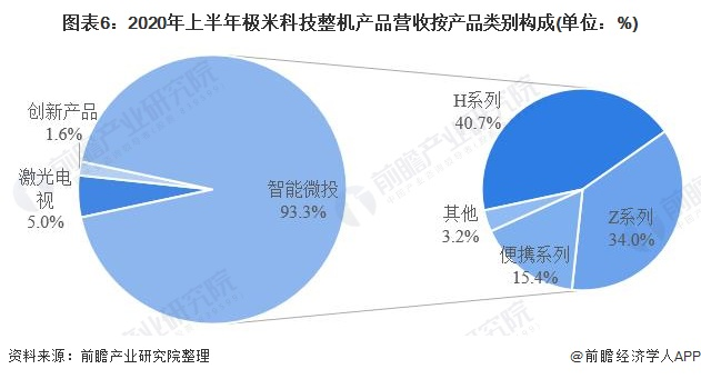 图表6:2020年上半年极米科技整机产品营收按产品类别构成(单位:%)