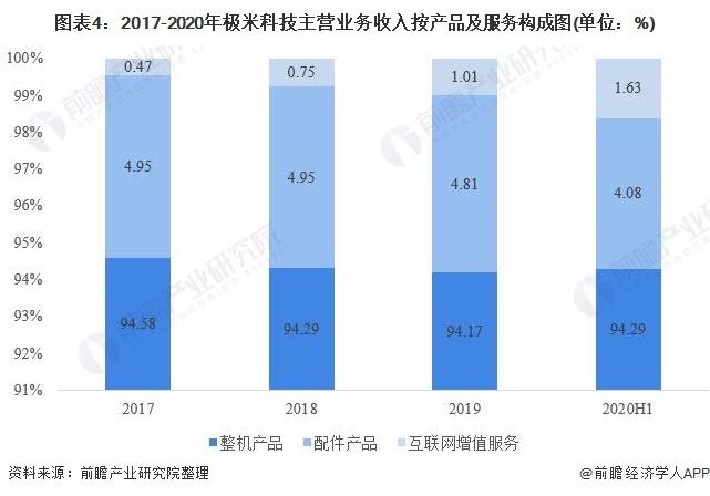 图表4:2017-2020年极米科技主营业务收入按产品及服务构成图(单位:%)