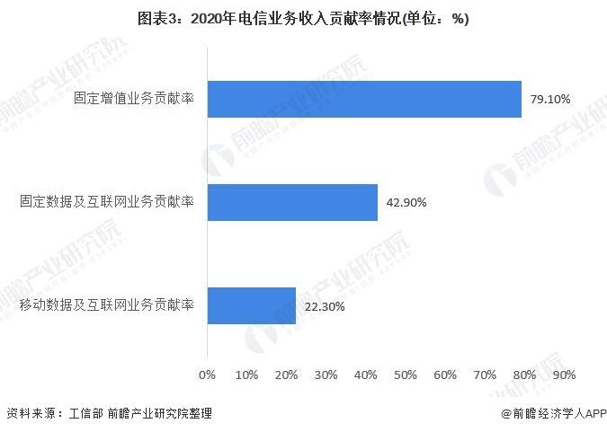 图表3:2020年电信业务收入贡献率情况(单位:%)