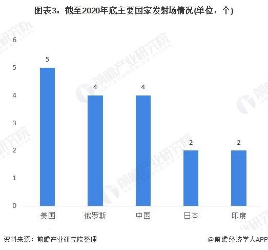 图表3:截至2020年底主要国家发射场情况(单位:个)