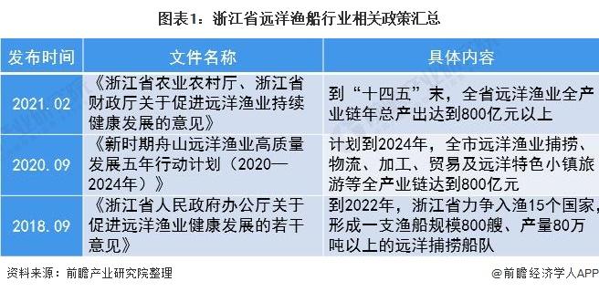 图表1:浙江省远洋渔船行业相关政策汇总