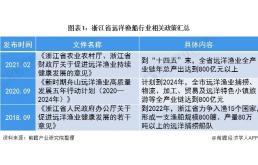 2020年浙江省远洋渔船行业发展现状分析