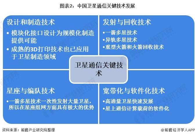 图表2:中国卫星通信关键技术发展