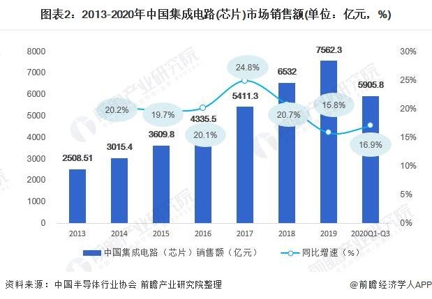 图表2:2013-2020年中国集成电路(芯片)市场销售额(单位:亿元,%)