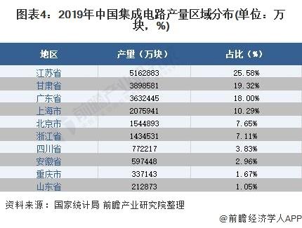 图表4:2019年中国集成电路产量区域分布(单位:万块,%)