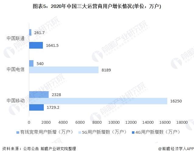图表5:2020年中国三大运营商用户增长情况(单位:万户)