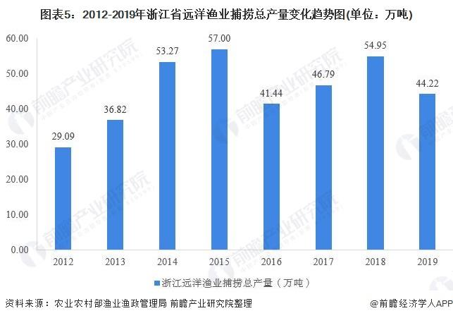 图表5:2012-2019年浙江省远洋渔业捕捞总产量变化趋势图(单位:万吨)