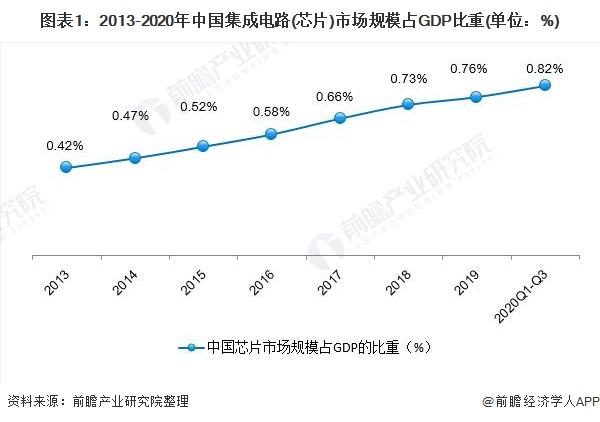 图表1:2013-2020年中国集成电路(芯片)市场规模占GDP比重(单位:%)