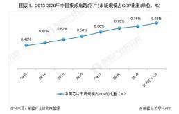2021年中国芯片行业市场现状与区域竞争格局分析