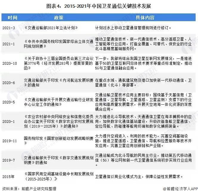图表4:2015-2021年中国卫星通信关键技术发展