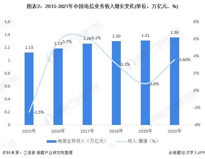 图表2:2015-2021年中国电信业务收入增长变化(单位:万亿元,%)