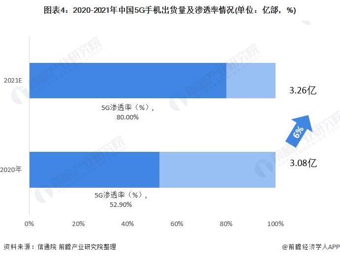 图表4:2020-2021年中国5G手机出货量及渗透率情况(单位:亿部,%)