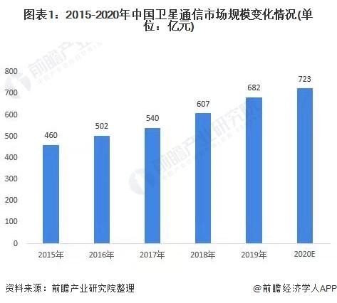 图表1:2015-2020年中国卫星通信市场规模变化情况(单位:亿元)