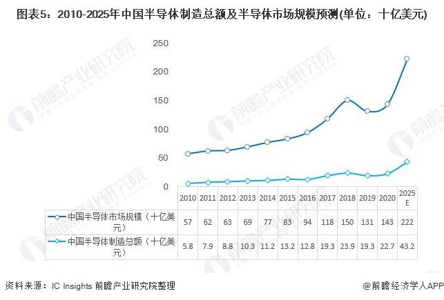 图表5:2010-2025年中国半导体制造总额及半导体市场规模预测(单位:十亿美元)