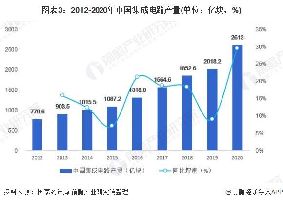 图表3:2012-2020年中国集成电路产量(单位:亿块,%)