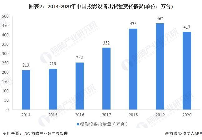 图表2:2014-2020年中国投影设备出货量变化情况(单位:万台)