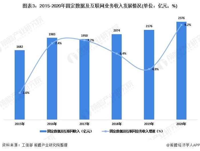 图表3:2015-2020年固定数据及互联网业务收入发展情况(单位:亿元,%)