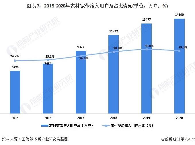 图表7:2015-2020年农村宽带接入用户及占比情况(单位:万户,%)