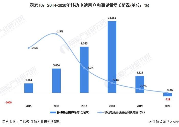 图表10:2014-2020年移动电话用户和通话量增长情况(单位:%)