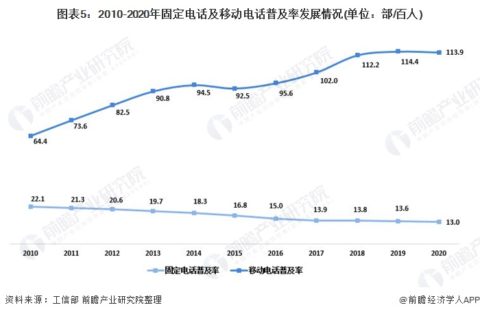 图表5:2010-2020年固定电话及移动电话普及率发展情况(单位:部/百人)