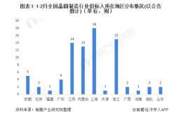 2021年1-2月中国晶圆制造行业招投标项目汇总
