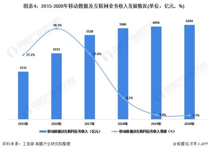 图表4:2015-2020年移动数据及互联网业务收入发展情况(单位:亿元,%)