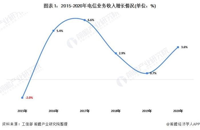 图表1:2015-2020年电信业务收入增长情况(单位:%)