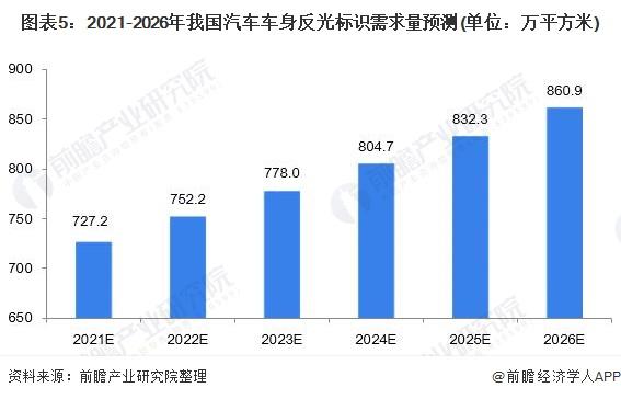 图表5:2021-2026年我国汽车车身反光标识需求量预测(单位:万平方米)