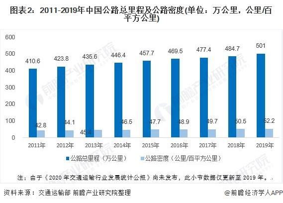 图表2:2011-2019年中国公路总里程及公路密度(单位:万公里,公里/百平方公里)