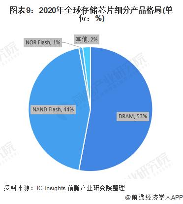 图表9:2020年全球存储芯片细分产品格局(单位:%)