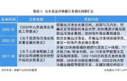山东省远洋渔船行业发展现状分析
